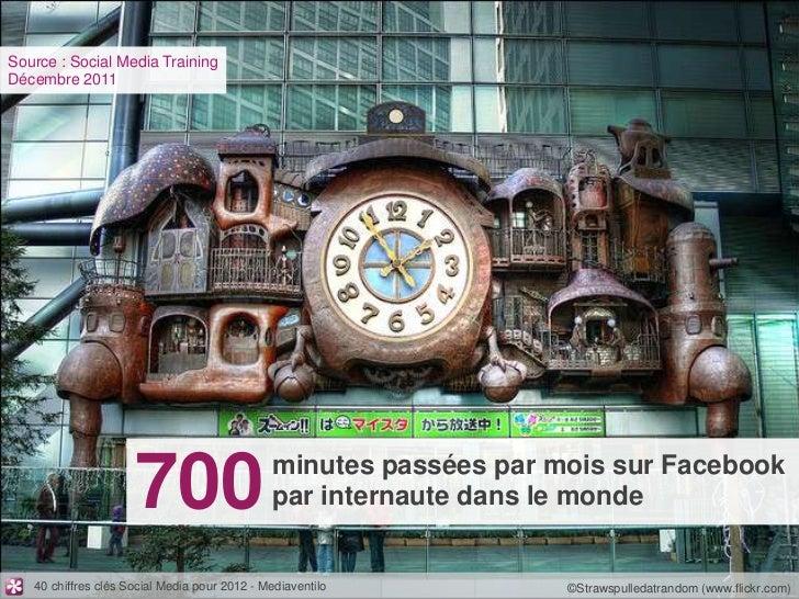 Source : Social Media TrainingDécembre 2011                     700                       minutes passées par mois sur Fac...