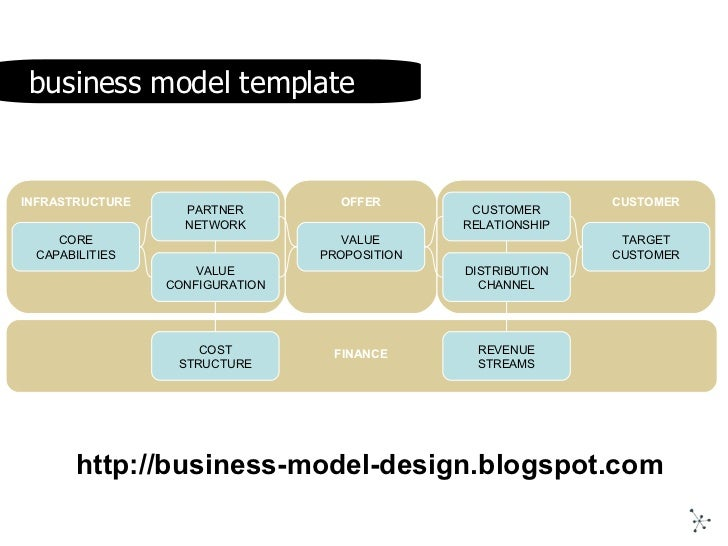 40 Minutes On Business Model Innovation
