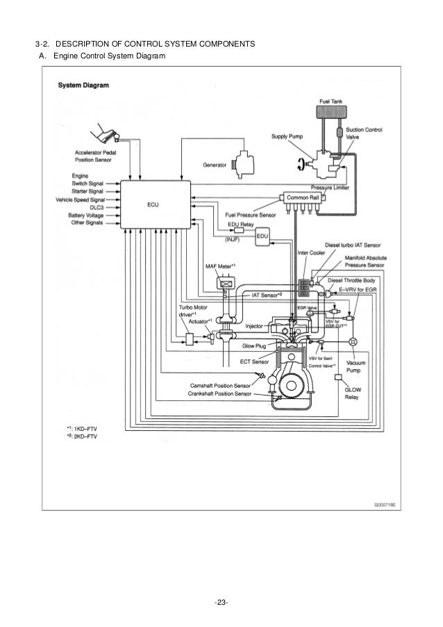 Fantastic Wiring Diagram Ecu 1Kdftv Basic Electronics Wiring Diagram Wiring 101 Xrenketaxxcnl