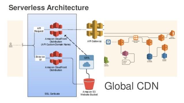 Serverless Architecture Global CDN