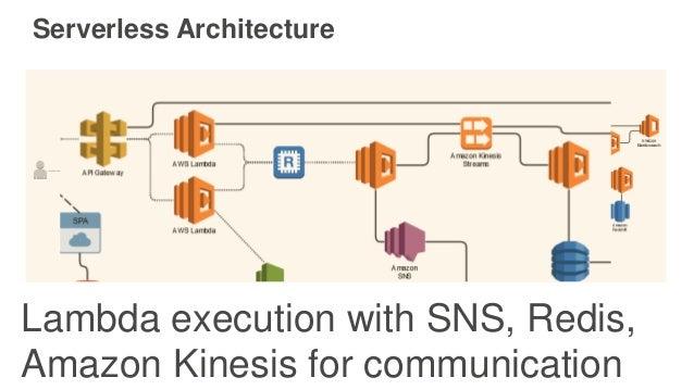 Serverless Architecture Lambda execution with SNS, Redis, Amazon Kinesis for communication
