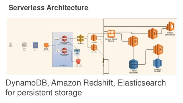 Serverless Architecture DynamoDB, Amazon Redshift, Elasticsearch for persistent storage