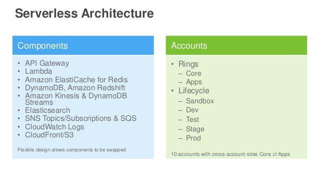 Serverless Architecture Components Accounts • API Gateway • Lambda • Amazon ElastiCache for Redis • DynamoDB, Amazon Redsh...
