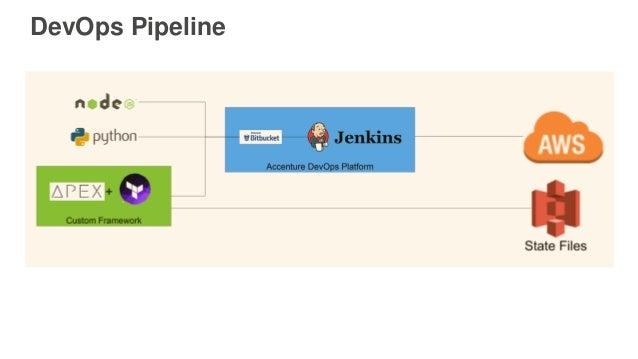 DevOps Pipeline
