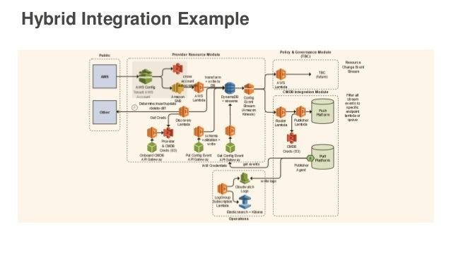 Hybrid Integration Example