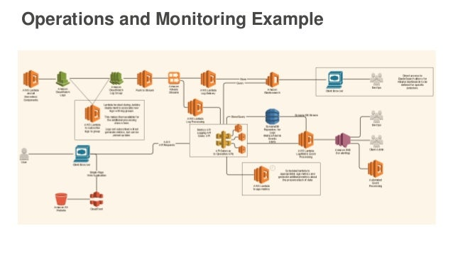 Operations and Monitoring Example