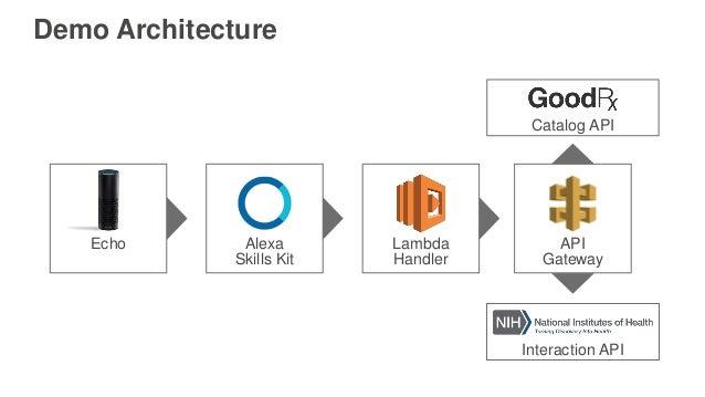 Interaction API Demo Architecture Echo Alexa Skills Kit Lambda Handler API Gateway Catalog API