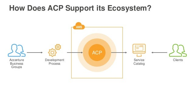 How Does ACP Support its Ecosystem? ACP Accenture Business Groups Clients AWS Service Catalog Development Process
