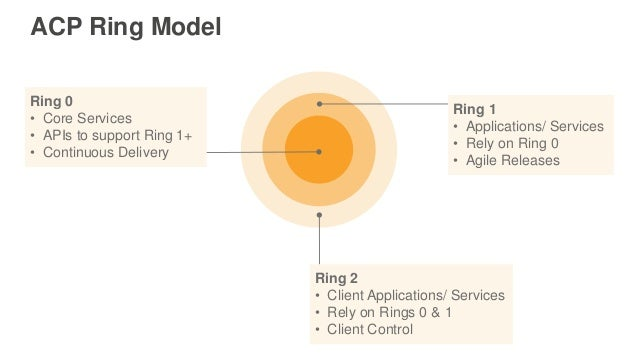 Ring 0 • Core Services • APIs to support Ring 1+ • Continuous Delivery Ring 1 • Applications/ Services • Rely on Ring 0 • ...