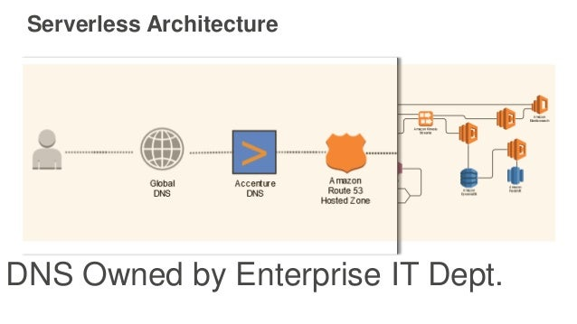 Serverless Architecture DNS Owned by Enterprise IT Dept.