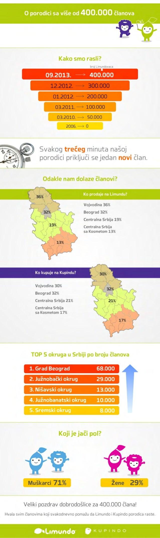 O porodici sa više od 400.000 članova Kako smo rasli? Odakle nam dolaze članovi? TOP 5 okruga u Srbiji po broju članova Ko...