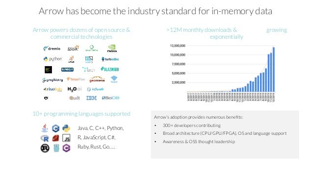 >12M monthly downloads & growing exponentially Arrow powers dozens of open source & commercial technologies Java, C, C++, ...