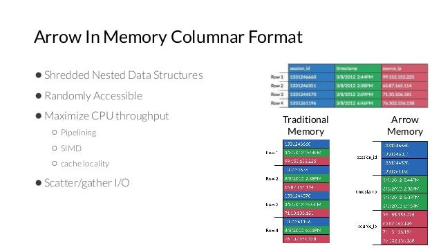 Arrow In Memory Columnar Format ●Shredded Nested Data Structures ●Randomly Accessible ●Maximize CPU throughput ○ Pipelinin...