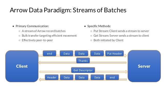 Arrow Data Paradigm: Streams of Batches ● Primary Communication: ○ A stream of Arrow record batches ○ Bulk transfer target...