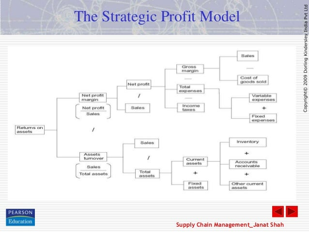 business strategy kurlon Share on twitter t sudhakar pai, kurlon enterprise ltd  a  satisfied customer is the best business strategy of all what is your prime focus for .