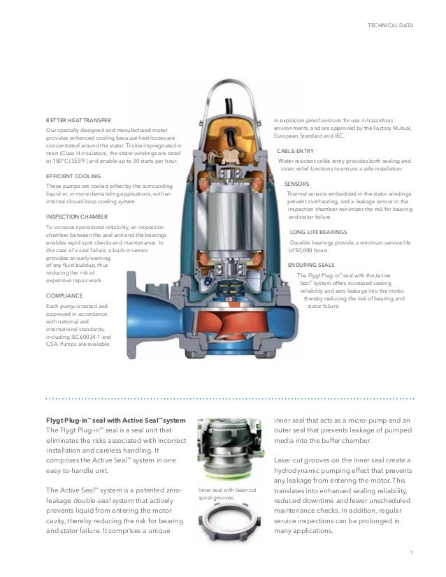 2 Pole Switch Wiring Diagram besides ere Selector Switch Wiring Diagram additionally Troubleshooting Residential Submersible Pump Systems moreover Grundfos Control Box Wiring Diagram additionally GRUNDFOS UNILIFT AP12 40 04 S S 400W AUTO SUBMERSIBLE PUMP. on three phase submersible pump wiring