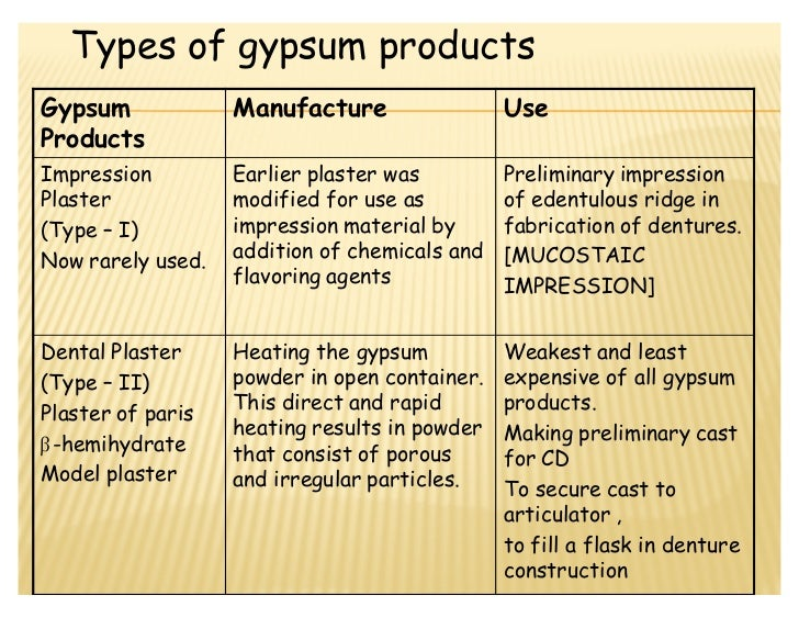 Types Of Plaster : Gypsum