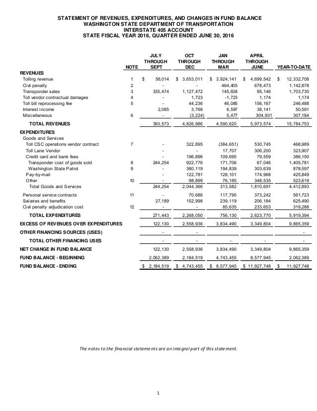 STATEMENT OF REVENUES, EXPENDITURES, AND CHANGES IN FUND BALANCE WASHINGTON STATE DEPARTMENT OF TRANSPORTATION INTERSTATE ...