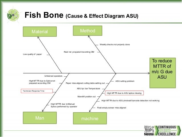White belt dmaic project line g mttr technician response time 35 problemproblem fish bone ccuart Image collections