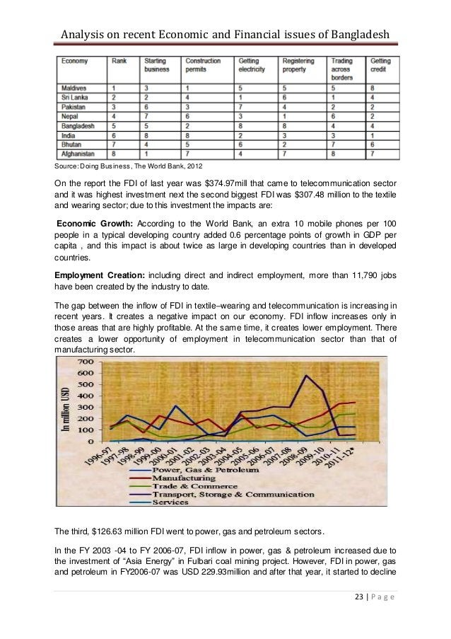 Analysis on recent Economic and Financial issues of Bangladesh 23   P a g e Source: Doing Business, The World Bank, 2012 O...