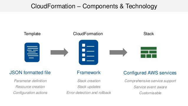Masterclass Webinar - AWS CloudFormation