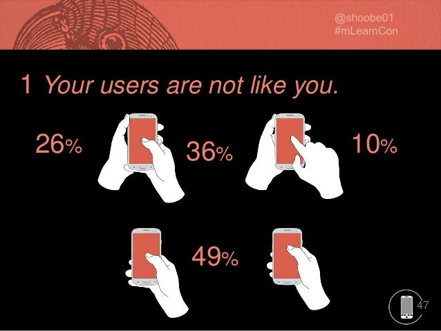 47 1 Your users are not like you. 49% 26% 10%36%