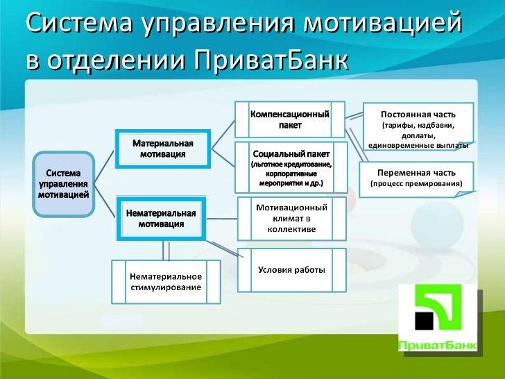 Отчет по нормативной практике в отделении ПриватБанк