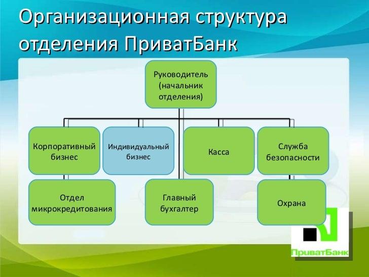 Отчет по нормативной практике в отделении ПриватБанк  инструкции 7 Организационная структура отделения ПриватБанк