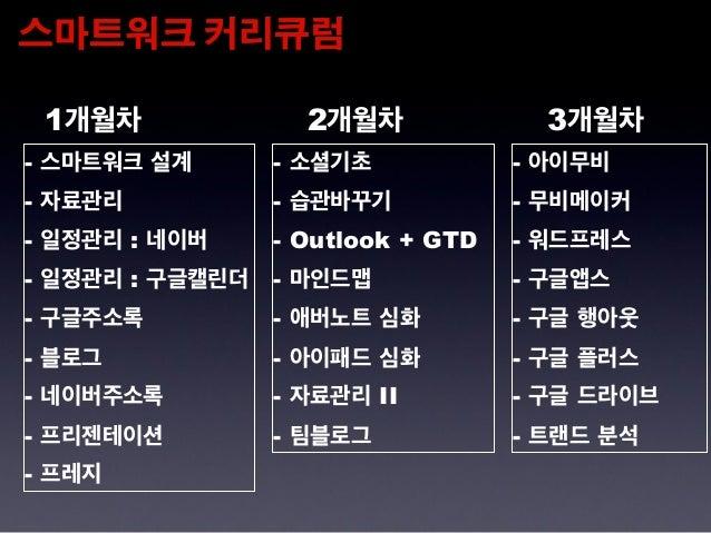 스마트워크&스마트라이프 그룹 4기 1주차 스마트워크설계 Slide 3