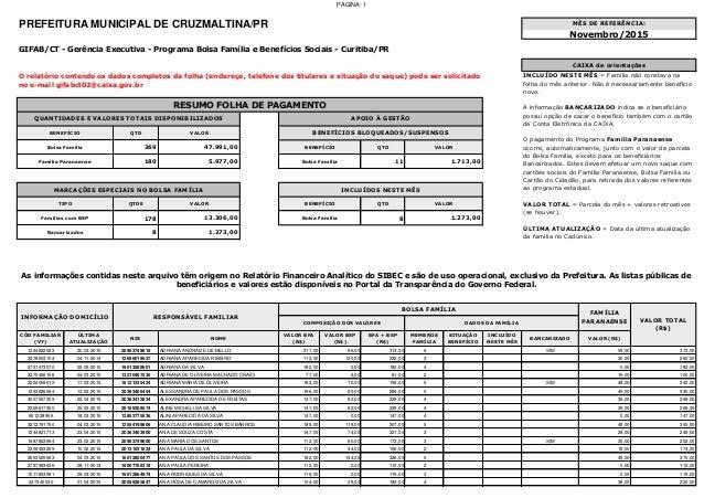 PÁGINA: 1 PREFEITURA MUNICIPAL DE CRUZMALTINA/PR QTD 269 QTD 180 11 QTDE QTD 178 8 8 CÓD FAMILIAR (V7) ÚLTIMA ATUALIZAÇÃO ...