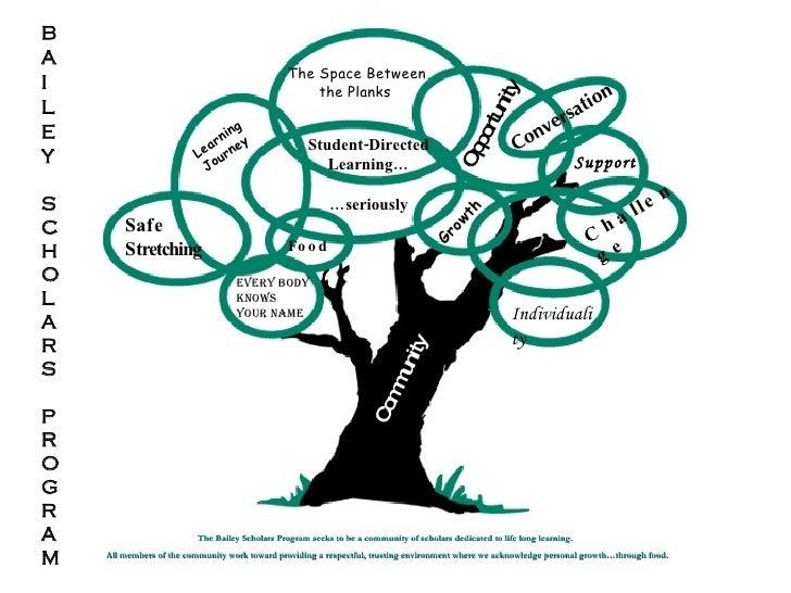 Community BAILEY SCHOLARS PROGRAM Learning  Journey The Bailey Scholars Program seeks to be a community of scholars dedica...