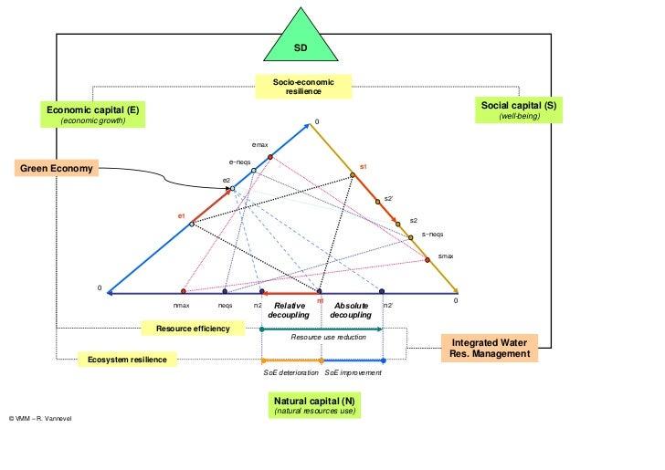 SD                                                                         Socio-economic                                 ...