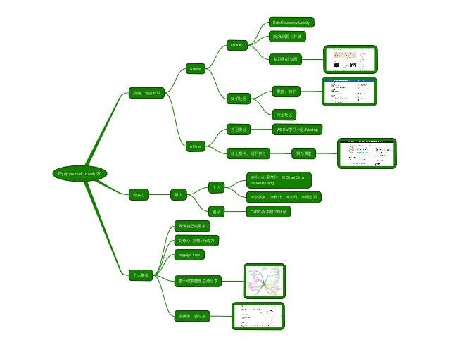 Equip yourself in web 2.0 online MOOC Edx/Coursera/Udicity / / offline WEEx/ /Meetup @ @OliverDing @xiulizhuang @ @ @ @ CAP...
