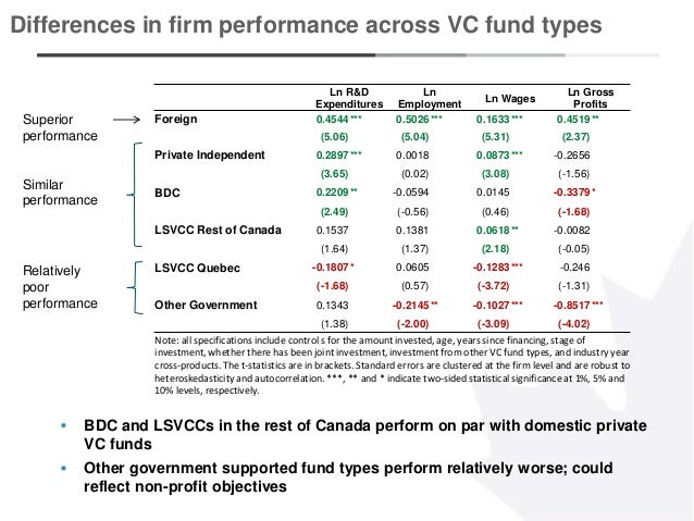 12 BDC and LSVCCs in the rest of Canada perform on par with domestic private VC funds Other government supported fund type...