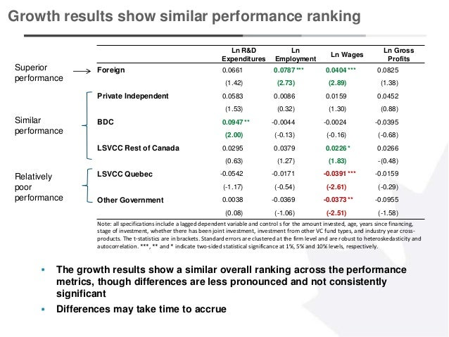 13 Growth results show similar performance ranking The growth results show a similar overall ranking across the performanc...
