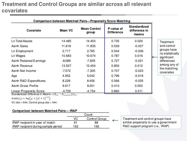 6 Treatment and Control Groups are similar across all relevant covariates Comparison between Matched Pairs—Propensity Scor...