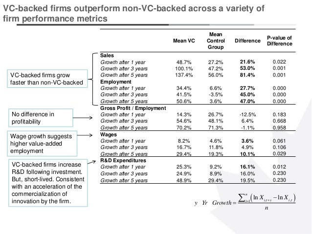 7 VC-backed firms outperform non-VC-backed across a variety of firm performance metrics  , ,1 ln ln n i t y i ti X X y Y...