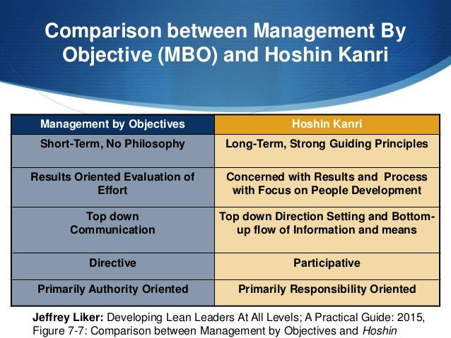 objectives mbo When it comes to managing organizations, there are plenty of theories available for companies to use among the most popular is the model of management by objectives.