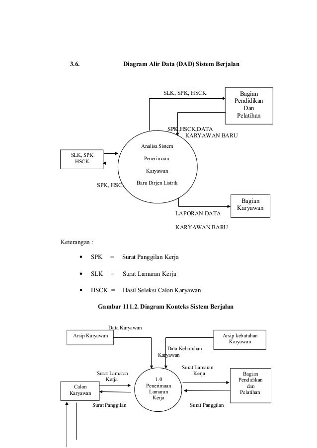 41826155 laporan pkl pimpinan kepegawaian 43 slk spk hsck 36 diagram alir data ccuart Choice Image