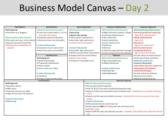 business model analysis samsung libre