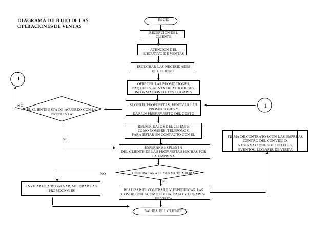 4199437 diagrama-de-flujo-de-ventas