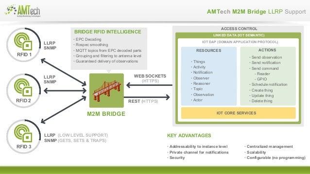 AMTech Presentation en-simple