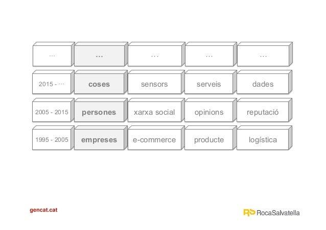Ús d'estratègies de màrqueting a l'Administració. Marc Cortés Slide 3