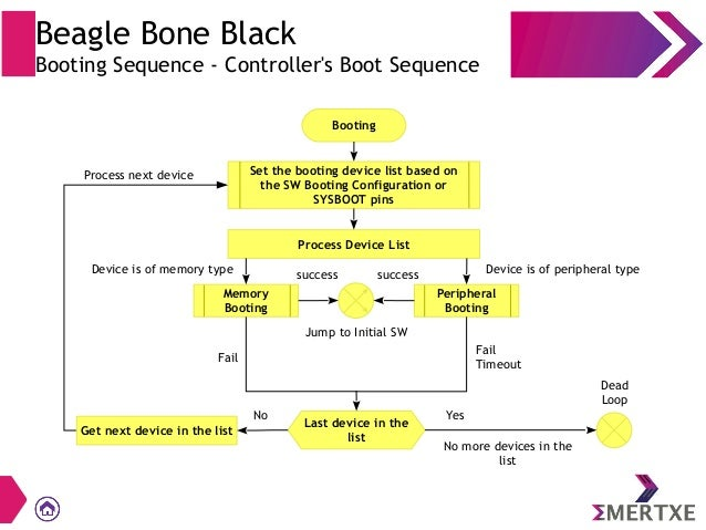 Getting started with BeagleBone Black - Embedded Linux