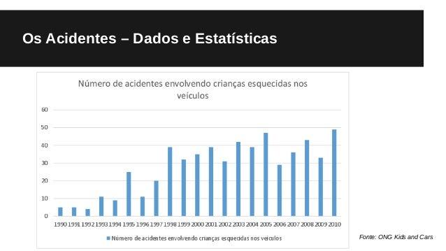 Os Acidentes – Dados e Estatísticas Fonte: ONG Kids and Cars