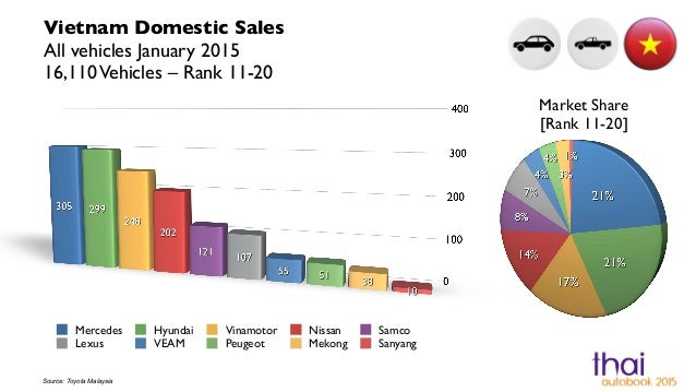 automotive industry report