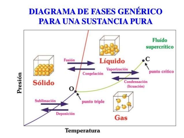 diagramas de fases A fase na qual uma substância se apresenta depende de suas condições de pressão e temperatura desta forma, para cada substância dizemos que há pares de valores dessas duas variáveis que correspondem à fase sólida, pares que correspondem à fase líquida e par que corresponde à fase gasosa.