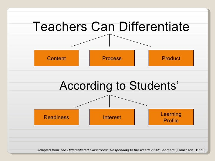 Content Process Product According to Students' Readiness Interest Learning Profile Teachers Can Differentiate Adapted from...