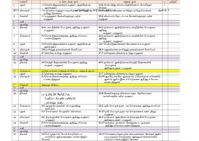 1  சனவொி பதன்  2014 வியொழன் 2  உளளடககத் தரம் கறறல் தரம் 1.4 ொசவிமடததவறைறக் கறவர்; அதறேகறபத் 1.4.6 ொசவிமடதத விளமபரததிறேகறபப...