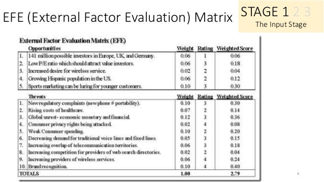 efe matrix of pfizer 09 pfizer - download as word competitive profile matrix critical success factors weight pfizer rating weighted score rating merck (efe) matrix critical.
